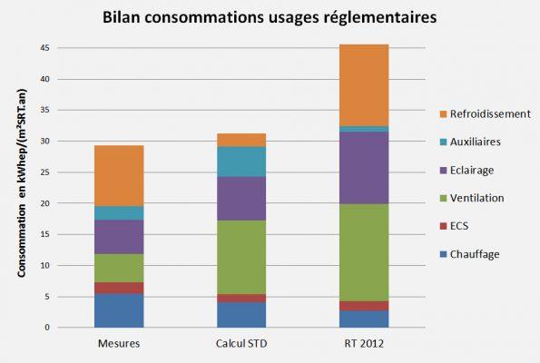 Graphe bilan consos RT