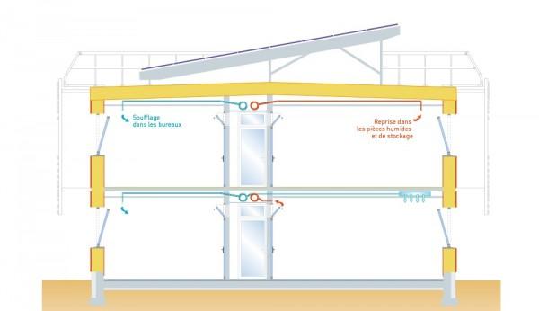 Coupe de principe de la ventilation mécanique