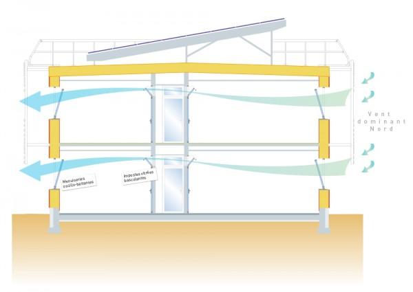 Ventilation naturelle traversante du bâtiment en été